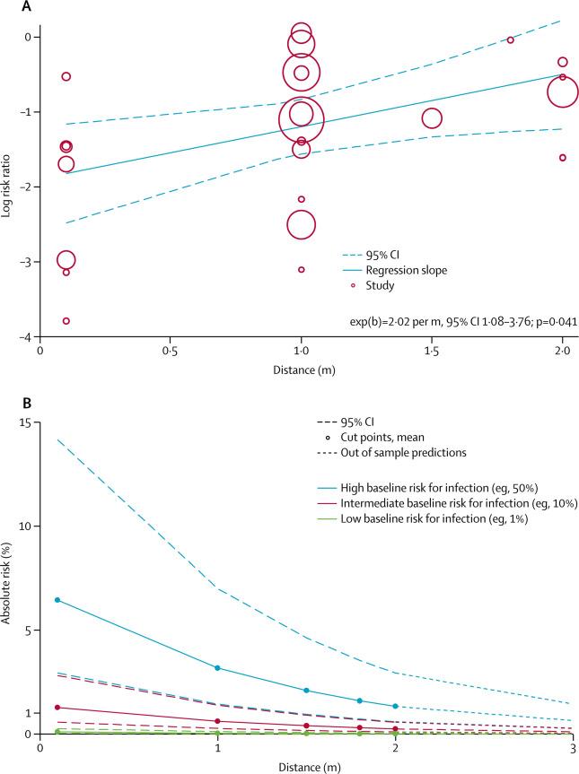 世卫新研究再次表明戴口罩可极大减少新冠病毒的传播